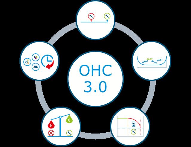 Algoritme onderhoudsconcepten 3.0 in Power Suite
