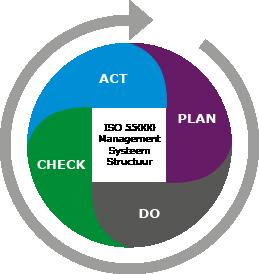 Deming cirkel Plan Do Check Act voor het opstellen en optimaliseren van onderhoudsconcepten