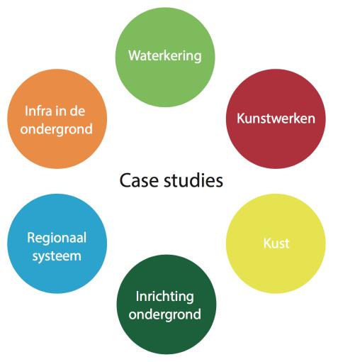 Case studies op 6 thema's ROBAMCI