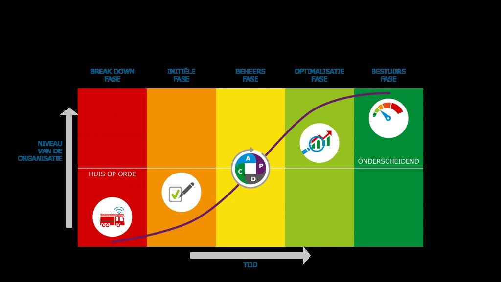 Vijffasen groeimodel bij onderhoudsmanagement