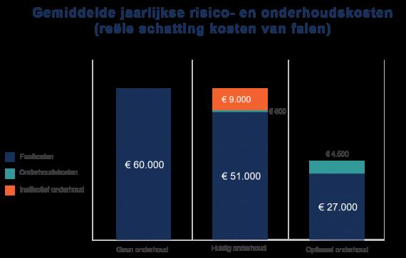 Staafdiagram jaarlijkse onderhoudskosten